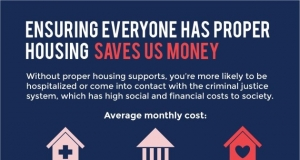Inforgraphic showing the cost of a housing benefit vs. hospital costs vs. incarceration costs